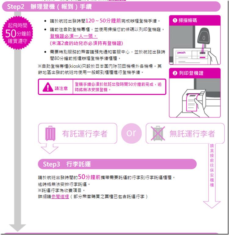 樂桃航空 官網的 checkin (報到) 手續圖 (點此圖前往官網)